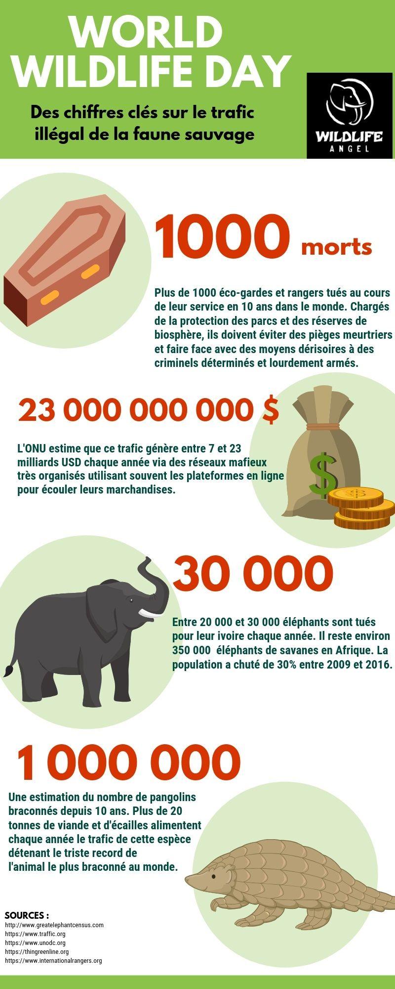 Journée mondiale de la faune sauvage 2019