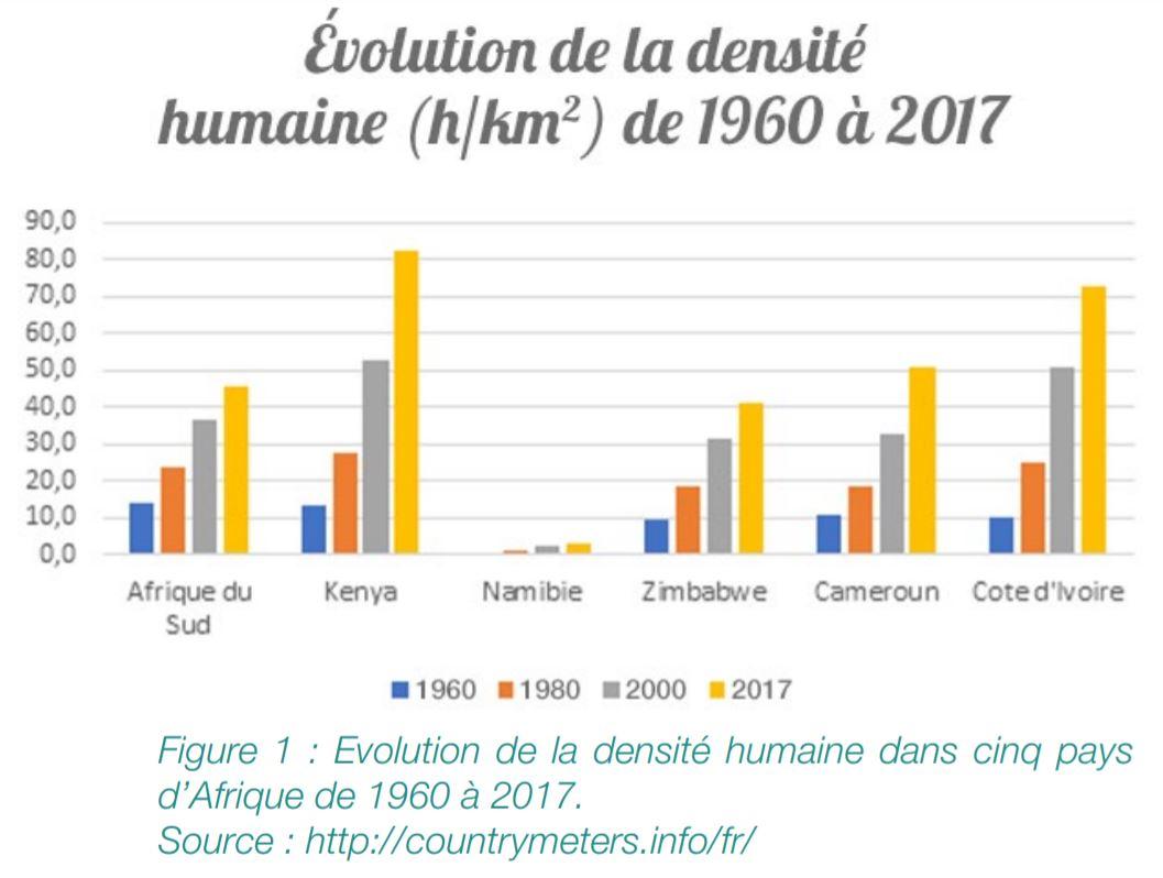 Densité population en Afrique