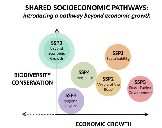 croissance et conservation